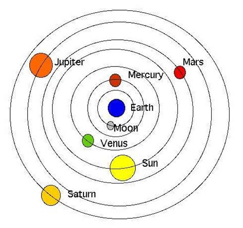 diagram of the solar system history of astronomy