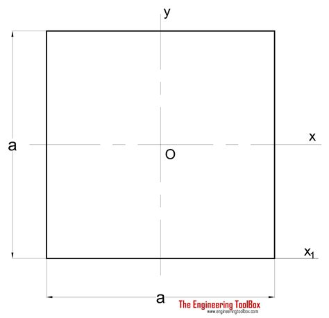 section modulus of plate equation for moment of inertia about x axis jennarocca