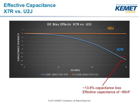 x7r capacitance vs temperature wide bandgap ceramic capacitor update apec 2017