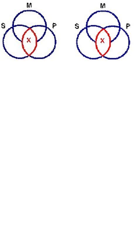 venn diagram of categorical syllogisms wikieducator