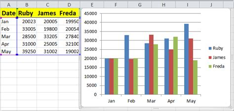 To Create A Table From An Existing Range Of Data by How To Auto Update A Chart After Entering New Data In Excel