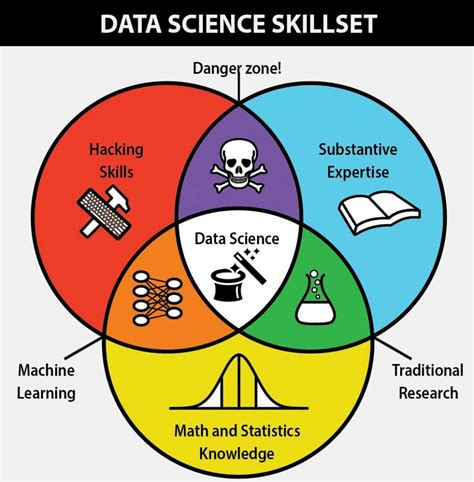 journey to data scientist interviews with more than twenty amazing data scientists books 87 must data science questions edvancer