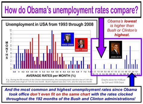 black unemployment under obama chart bush unemployment rate vs obama newhairstylesformen2014 com