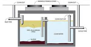 kitchen grease trap design island suffolk county septic cesspool wastewater