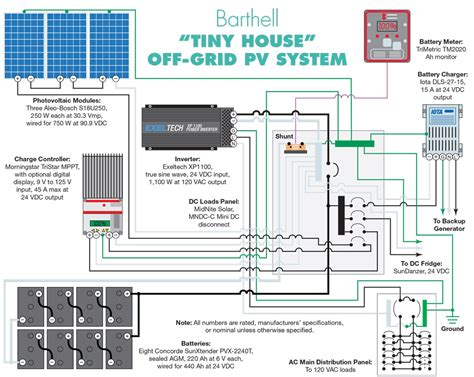 tiny house solar system taking a tiny house off grid home power magazine