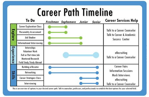 Best Sample Career Timeline Gallery  Best Resume Examples By