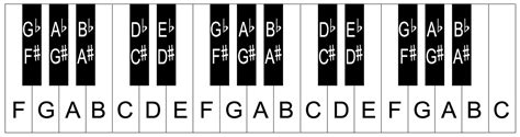 keyboard layout notes piano with letters letters font