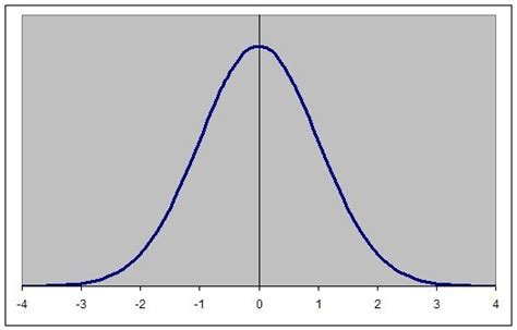 Bell Curve Explanation Economics Help Printable Bell Curve