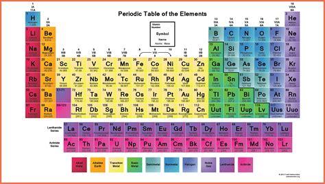 printable periodic table individual elements periodic table of elements printable bio exle