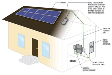 solar panel requirements for home how the new nec codes will affect your installations