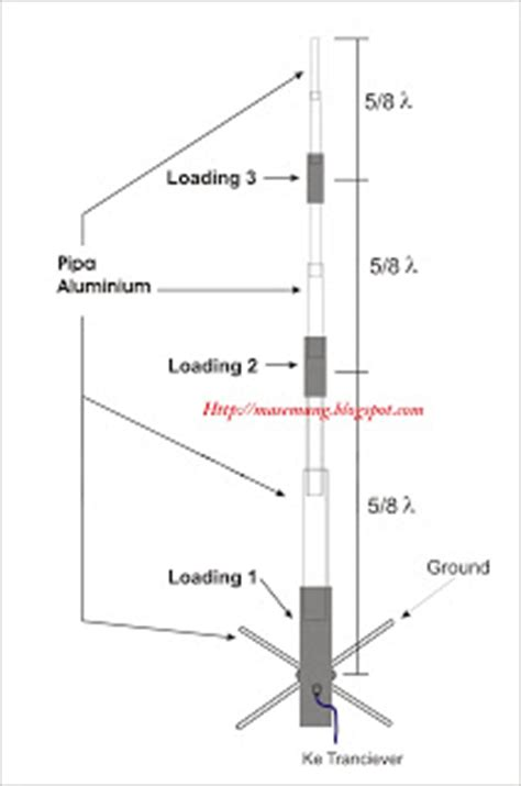 antena hastler jowo g6 g7 g9 jos gandos membuat antena g7
