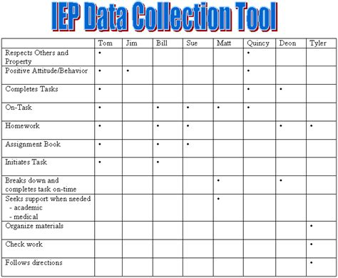 templates for data collection iep data collection template index pictures