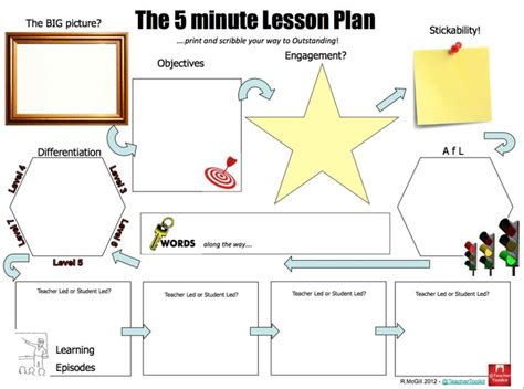 lesson plan template mcgill 11 best 5 minute lesson plan images on pinterest the o