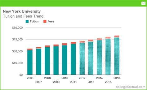 nyu tuition room and board tuition fees at new york including predicted increases