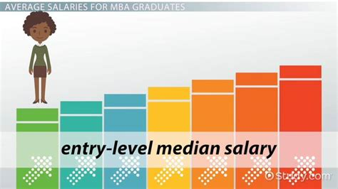 For Recent Mba Grads by Salary For An Mba In Management Average Earnings Of