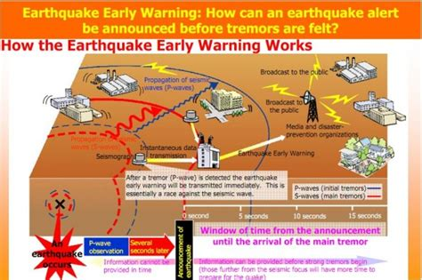 earthquake warning system hazards and disasters risk assessment and response the