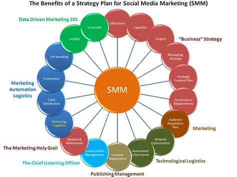 layout design strategy marketing strategy template market strategies
