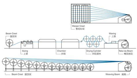 sectional warping process taya machinery corporation