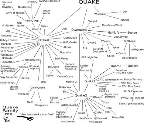 Quake engine hierarchy valve developer community