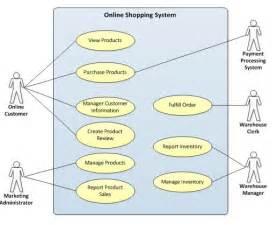 Home Design Landscaping Software Definition by Dietkart Blog Online Shopping India Dietkart Com