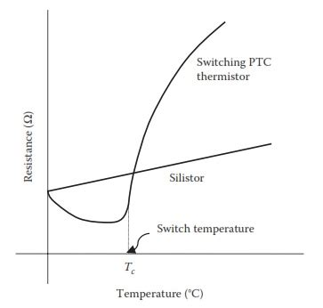 ptc thermistor curve r t of silistor and switching ptc thermistors