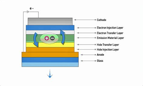 organic light emitting diode material process and devices oled construction