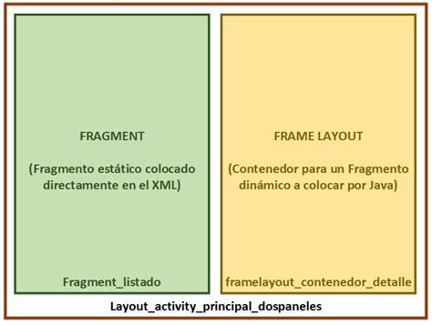 layout xml fragment programaci 243 n dispositivos moviles