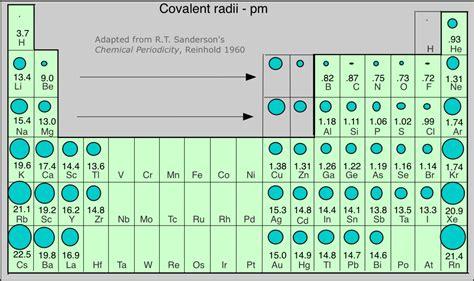 Periodic Relationships Atomic Radius Size Periodic Table