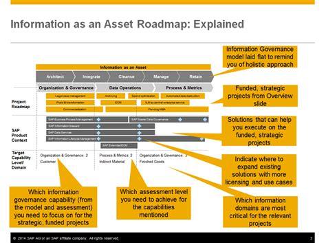 Build An Information As An Asset Roadmap To Highlight Eim Strategy Sap Blogs Data Governance Roadmap Template