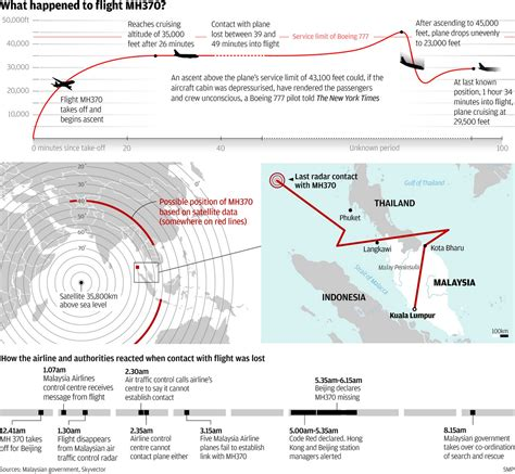 Malaysian Airlines Flight 370 The Complete Timeline And | malaysian airlines flight 370 the complete timeline and