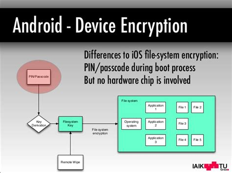 android file system ios encryption systems