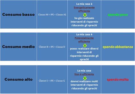 Immobile Classe G by Classe Energetica Di Un Immobile