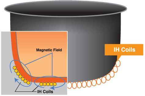 induction vs heating element zojirushi platinum rice cooker