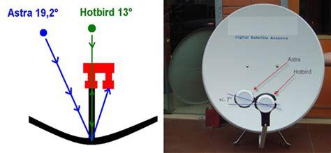 doppio illuminatore parabola come puntare la parabola per installare il decoder