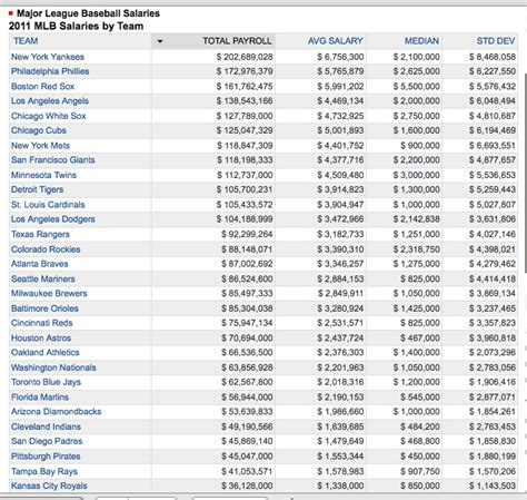 team salary related keywords suggestions for mlb salaries 1900