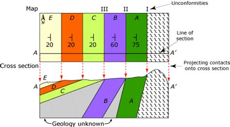 how to draw cross section of geological map geological cross sections and study of geological maps