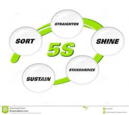 5s methodology royalty free stock images image 23907889