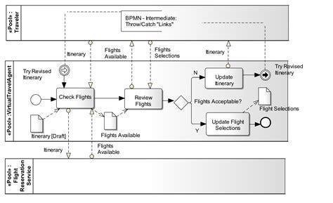 bpmn function allocation diagram bpmn forum bpmn frequently asked questions faq