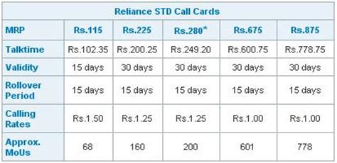 How To Use Reliance Retail Gift Card - std calling cards from reliance mobile