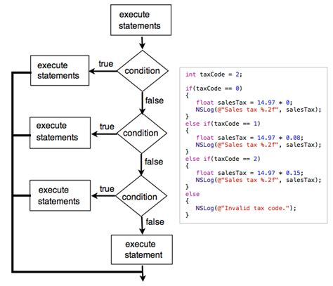 flowchart of switch statement in c flowchart of switch statement in c create a flowchart