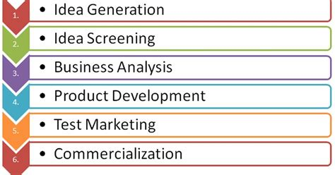 Analysis Of Product Development At by Project Analysis Process Of New Product Development
