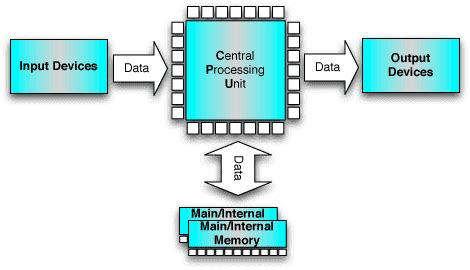simple computer diagram simple block diagram of computer the wiring diagram