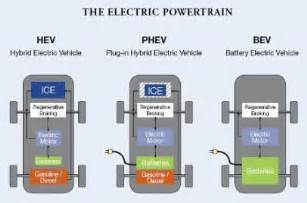Electric Vehicles Definition Hybrid Phev Hev Bev What Does It All Shocking