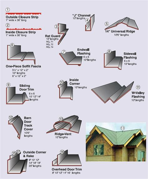 types of metal roofing types of metal roof trim