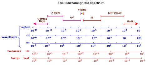 uv l short and long wavelength uv visible spectroscopy
