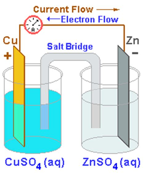 diagram of daniell cell battery and cell chemistries battery primer