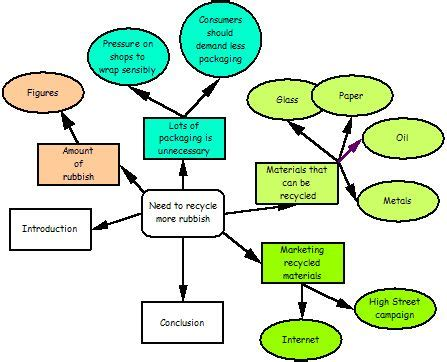 Spider Diagram For Essay Planning by Best 25 Spider Diagram Ideas On Spider Identification Chart Spider Identification