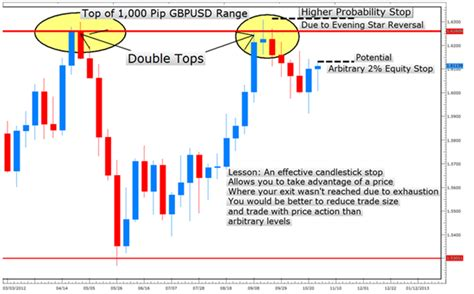 forex candlestick pattern ea learn forex how to place better stops with candlesticks