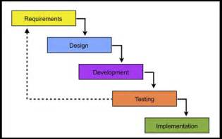What is the meaning of software development life cycle electronic ways