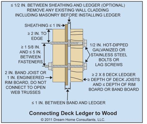 Deck ledger screws   Deck design and Ideas